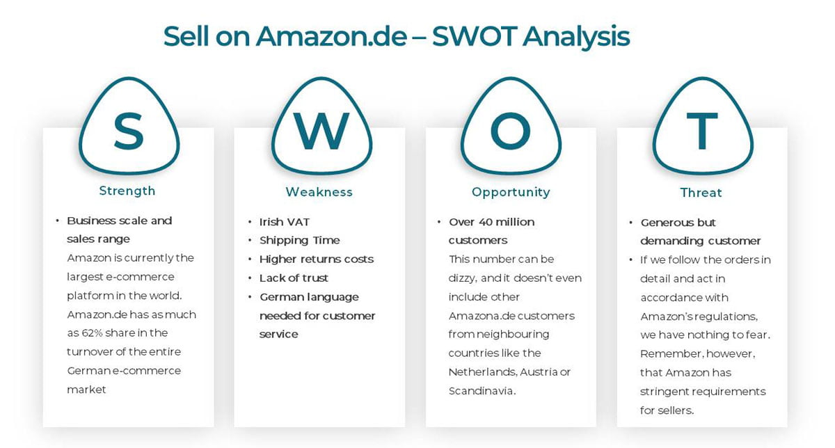 Amazon.de -SWOT analysis